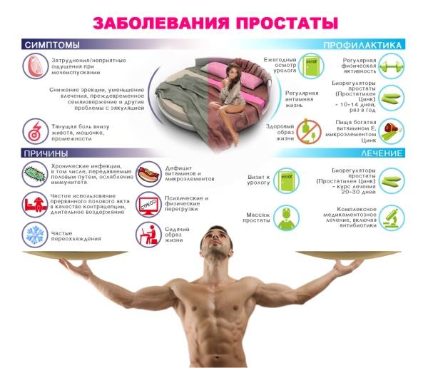 Таблетки от простатита по рекламе