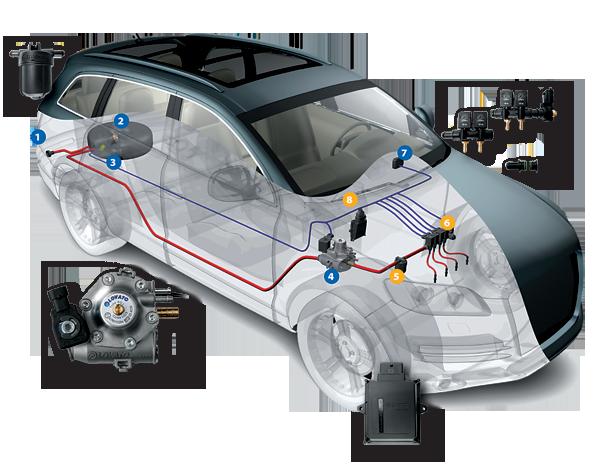 газовое оборудование автомобилей
